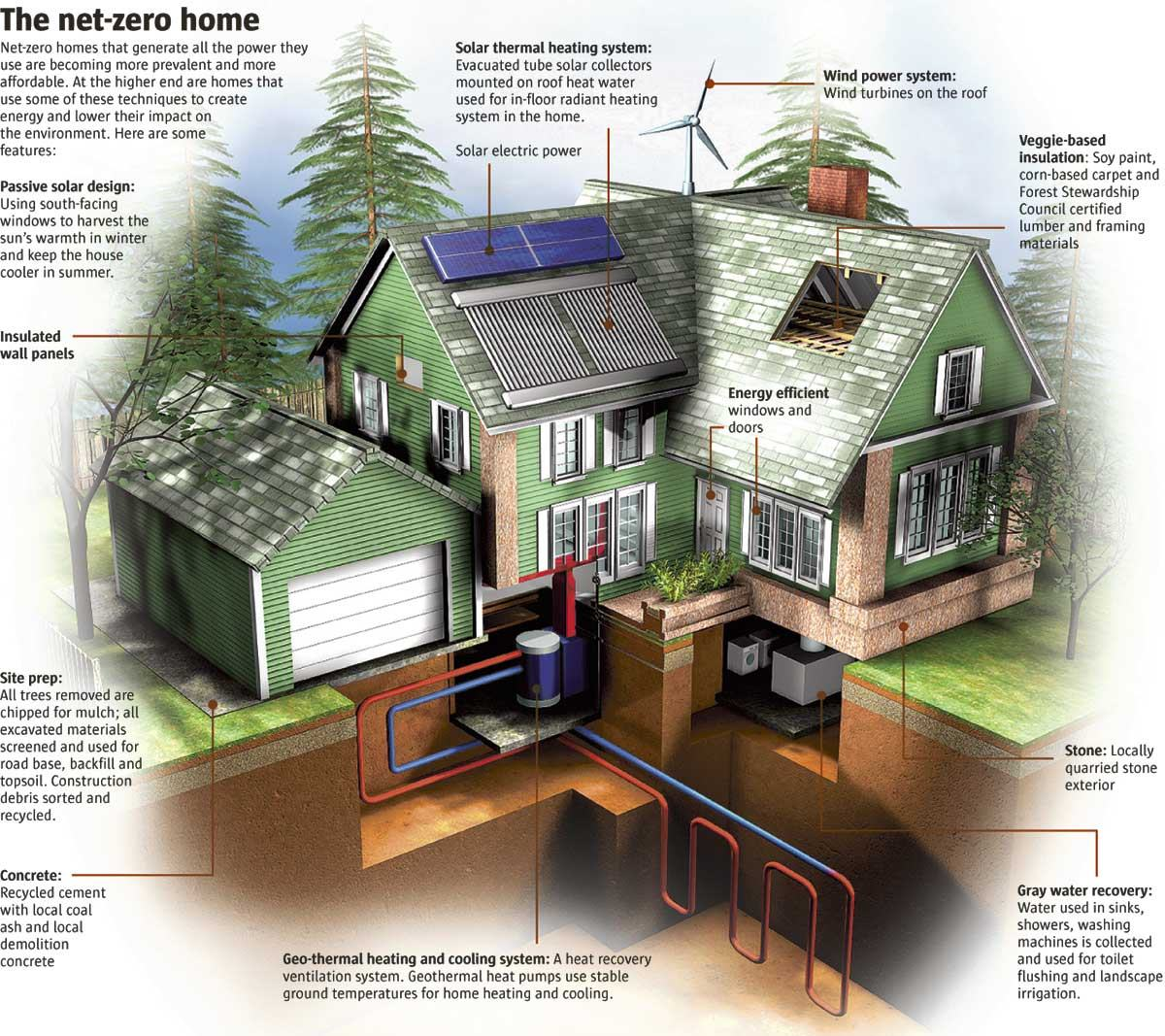 Green homes Net zero home designs