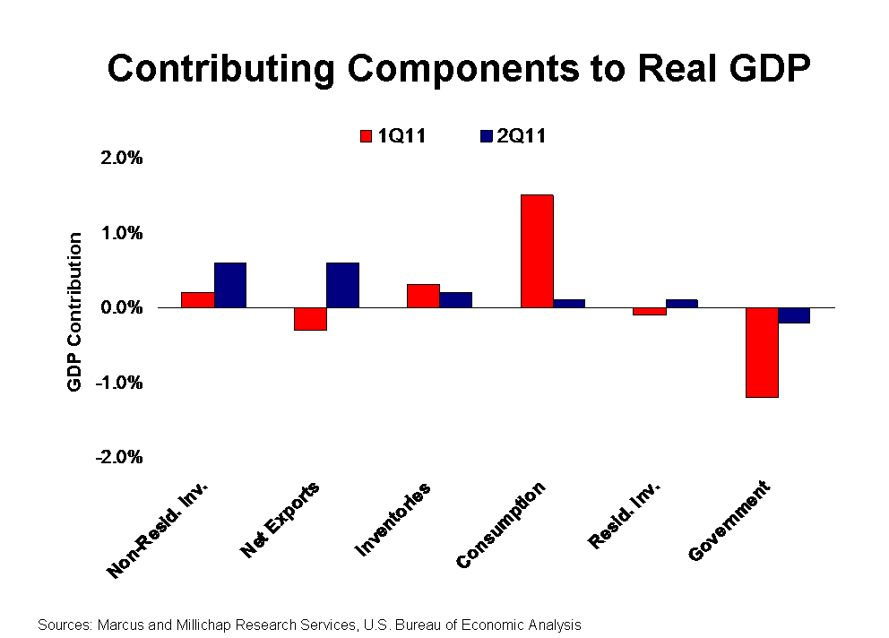 gdp components 1997, 2017, 2018-07-20 11:03 changes in inventories and acquisition less  disposals of valuables changes in inventories and acquisition less disposals of .